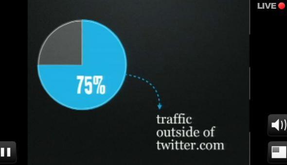 75-del-traffico-fuori-twitter